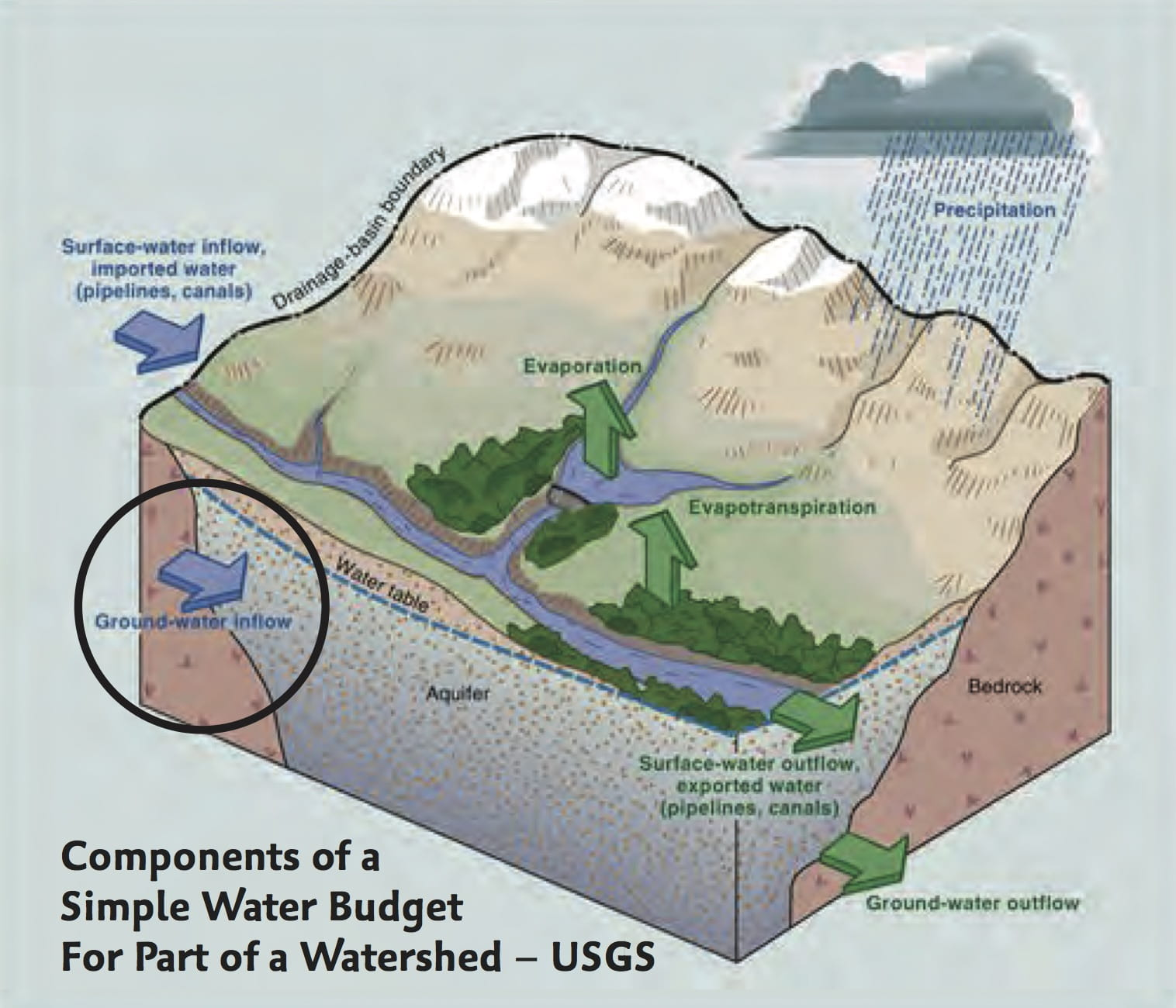 Surface groundwater systems in a holistic water cycle rainfall to the hydrologic cycle illustrates evaporation from the oceans leading to precipitation over the continents but many despite using block diagram formats ccuart Images