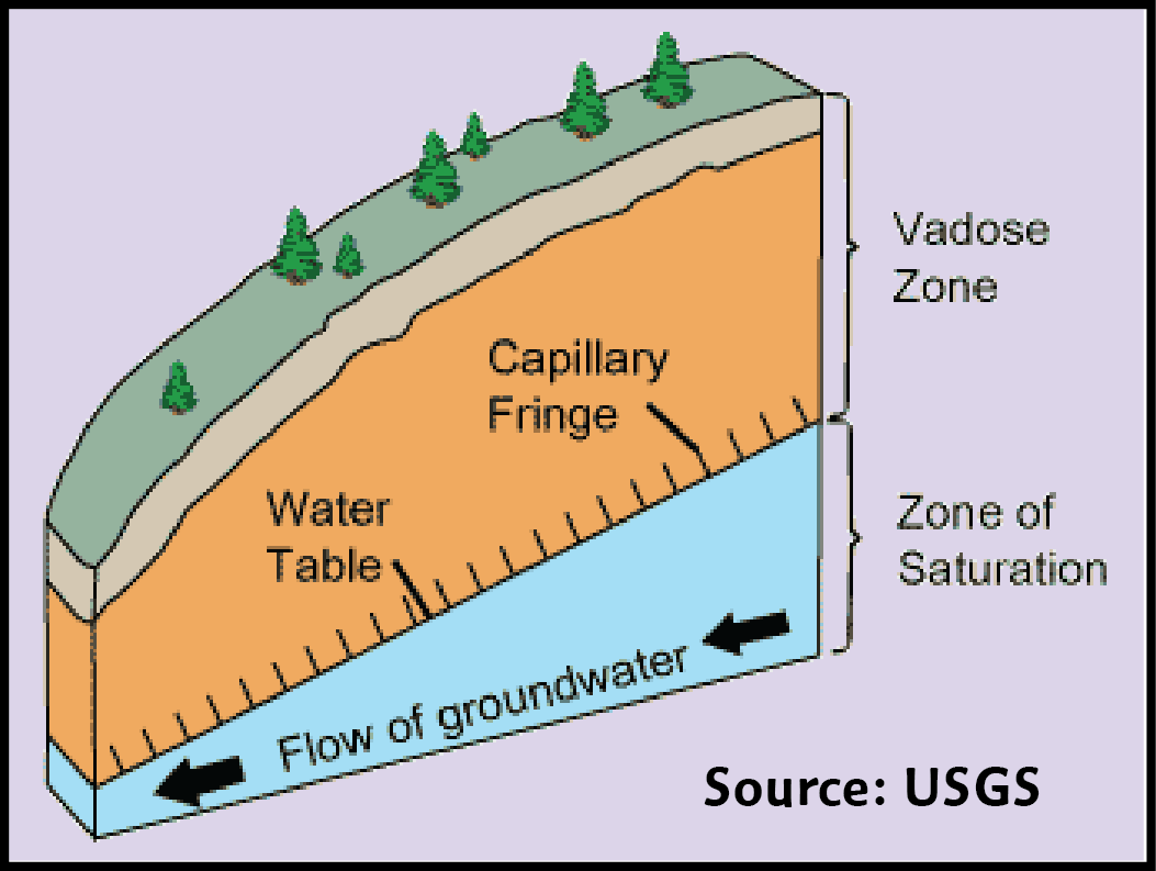 Surface Groundwater Systems In A Holistic Water Cycle Rainfall To Make Flow Chart Drawing Illustration Diagram